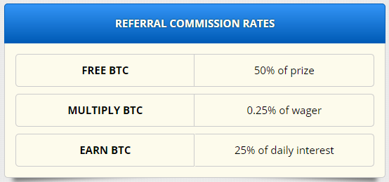 Commission rates for referrals